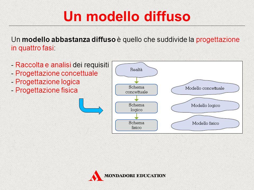 Un modello diffuso Un modello abbastanza diffuso è quello che suddivide la progettazione in quattro fasi: