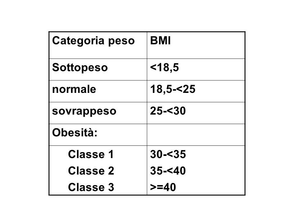Categoria peso BMI. Sottopeso. <18,5. normale. 18,5-<25. sovrappeso. 25-<30. Obesità: Classe 1.