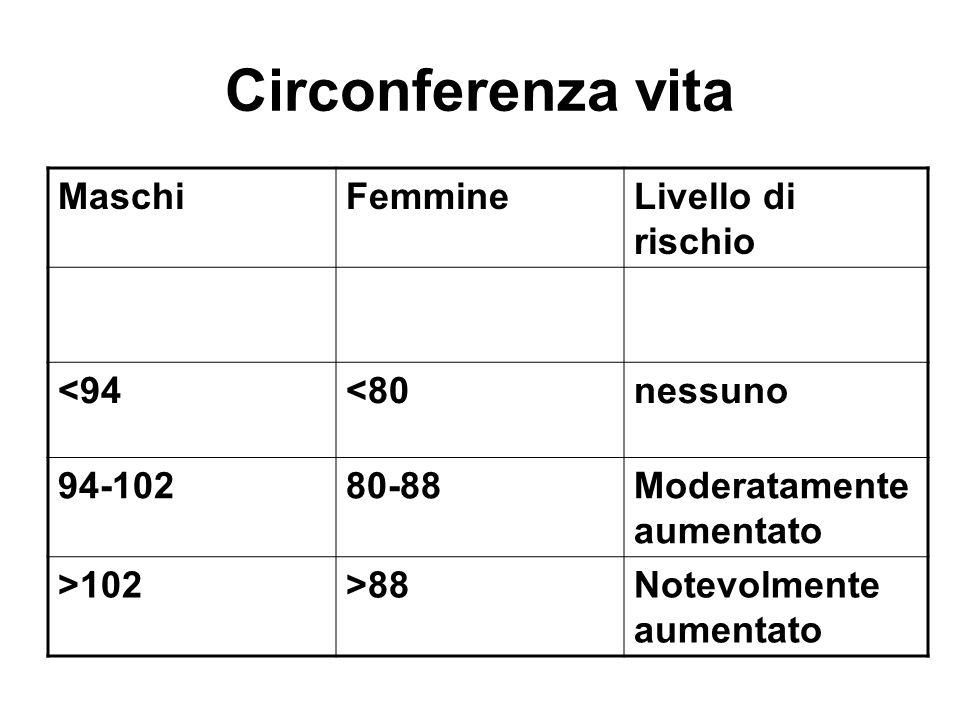 Circonferenza vita Maschi Femmine Livello di rischio <94 <80