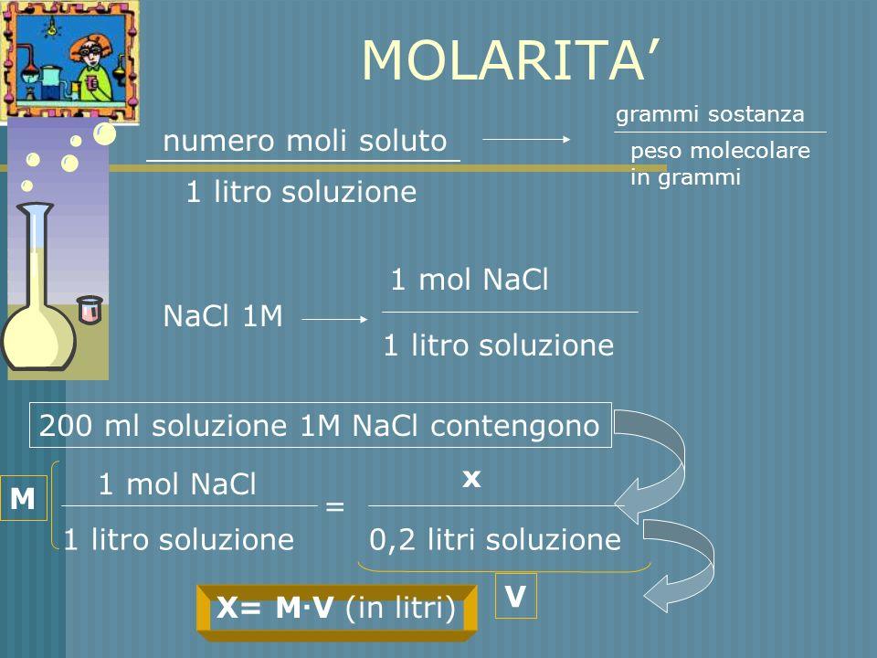MOLARITA' numero moli soluto 1 litro soluzione 1 mol NaCl NaCl 1M