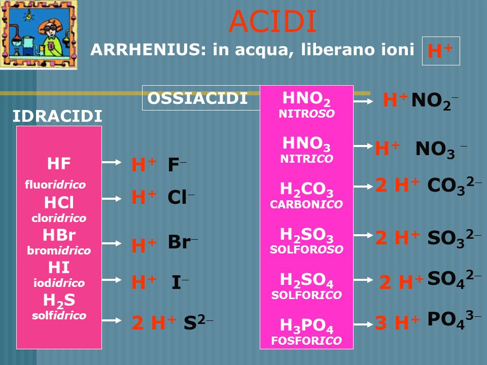 ACIDI H+ H+ NO2 H+ NO3  H+ F 2 H+ CO32 H+ Cl 2 H+ SO32 Br H+