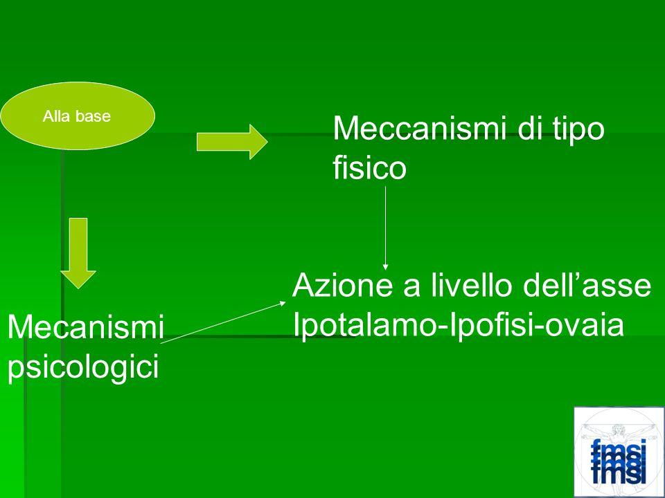 Azione a livello dell'asse Ipotalamo-Ipofisi-ovaia Mecanismi
