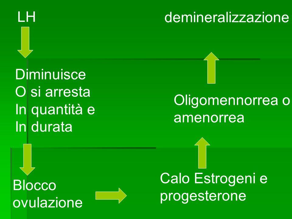 LH demineralizzazione. Diminuisce. O si arresta. In quantità e. In durata. Oligomennorrea o. amenorrea.
