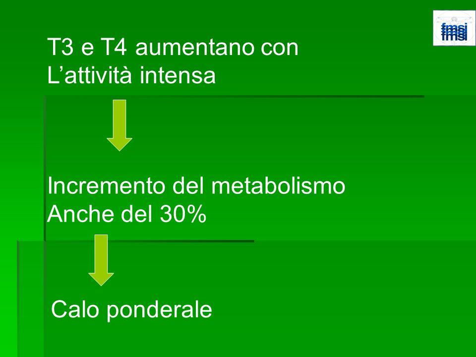 T3 e T4 aumentano con L'attività intensa Incremento del metabolismo Anche del 30% Calo ponderale
