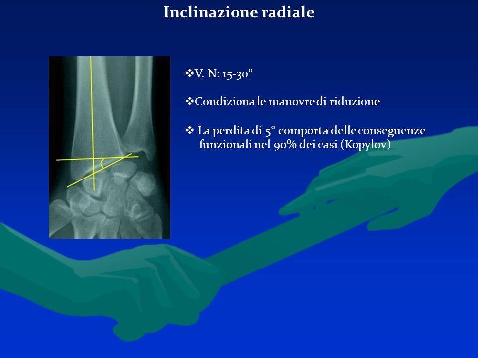 Inclinazione radiale V. N: 15-30° Condiziona le manovre di riduzione