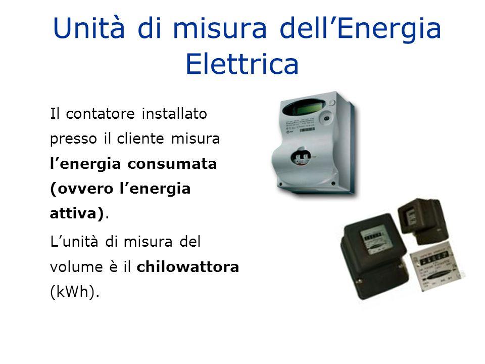 Unità di misura dell'Energia Elettrica