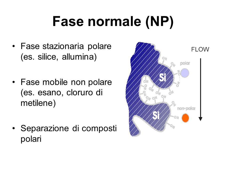 Fase normale (NP) Fase stazionaria polare (es. silice, allumina)