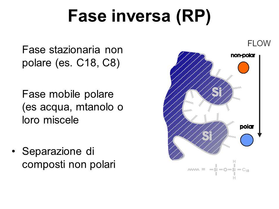 Fase inversa (RP) Fase stazionaria non polare (es. C18, C8)
