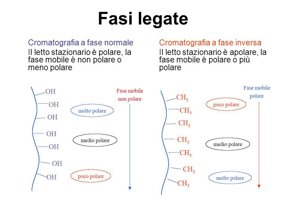 Fasi legate Cromatografia a fase normale