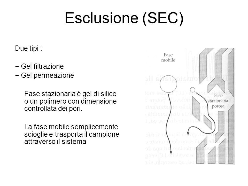 Esclusione (SEC) Due tipi : − Gel filtrazione − Gel permeazione