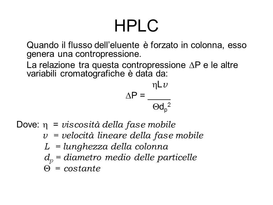 HPLC Quando il flusso dell'eluente è forzato in colonna, esso genera una contropressione.