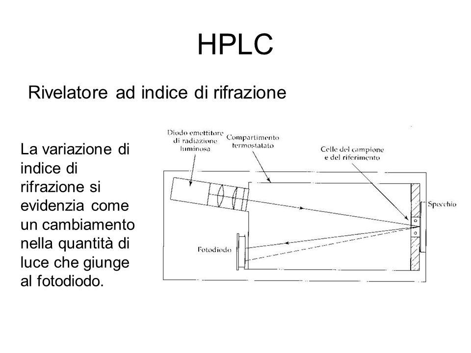 HPLC Rivelatore ad indice di rifrazione
