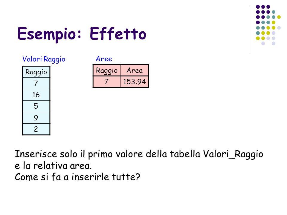 Esempio: Effetto Valori Raggio. Aree. Raggio. 7. 16. 5. 9. 2. Raggio. Area. 7. 153.94.