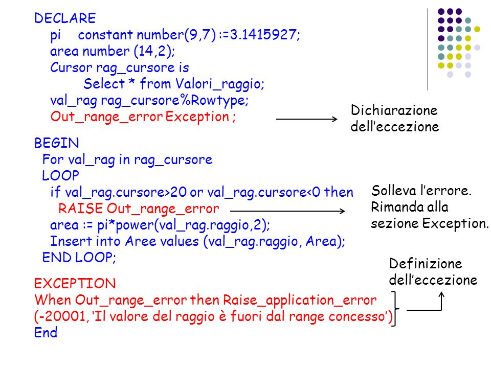 DECLARE pi constant number(9,7) := ; area number (14,2); Cursor rag_cursore is. Select * from Valori_raggio;