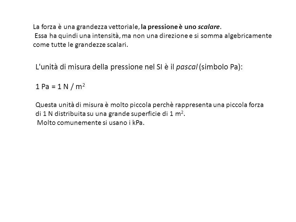 L unità di misura della pressione nel SI è il pascal (simbolo Pa):