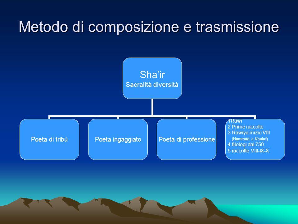 Metodo di composizione e trasmissione