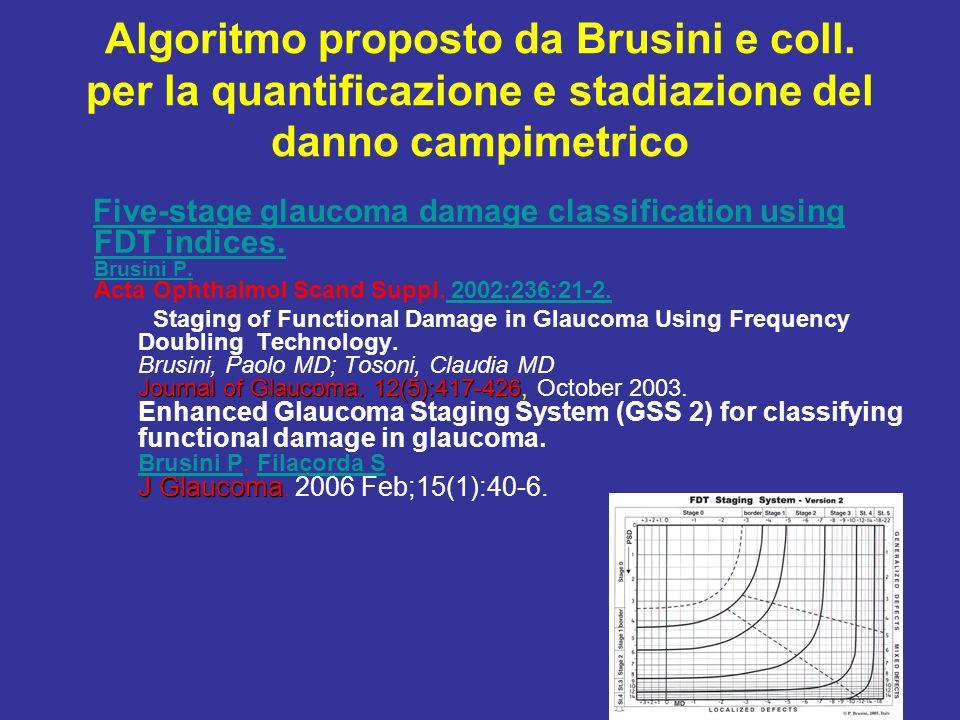 Algoritmo proposto da Brusini e coll