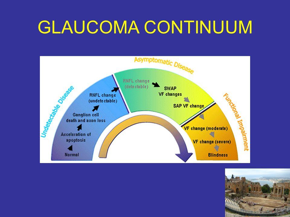 GLAUCOMA CONTINUUM