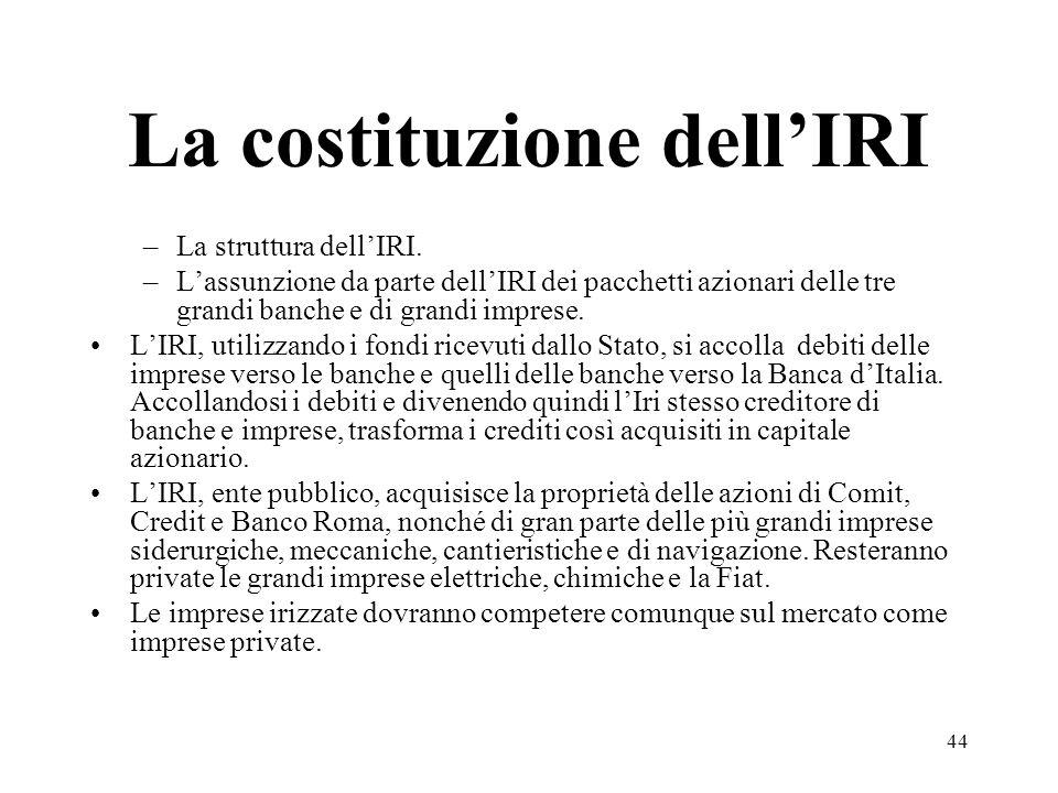 La costituzione dell'IRI