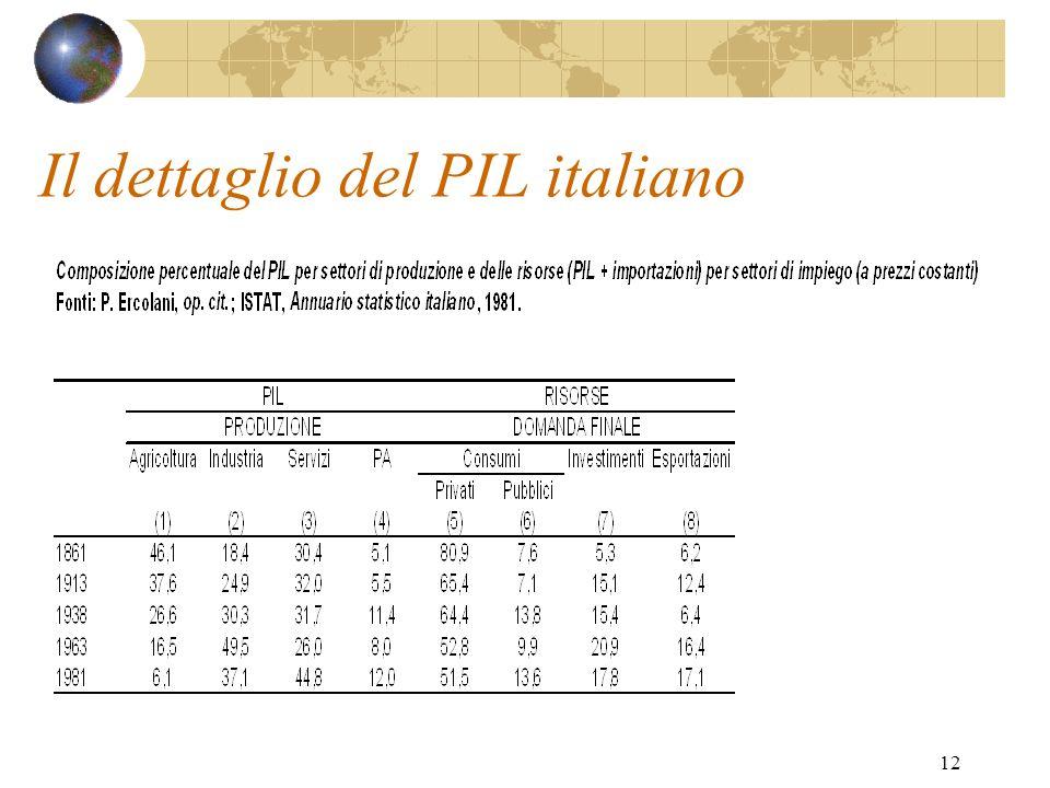 Il dettaglio del PIL italiano