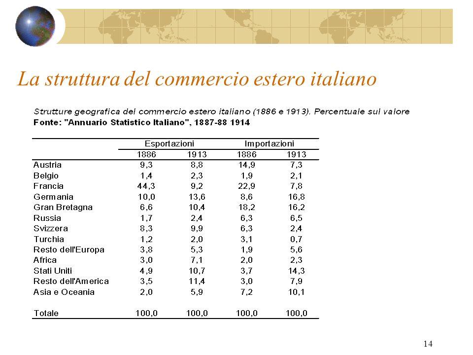 La struttura del commercio estero italiano