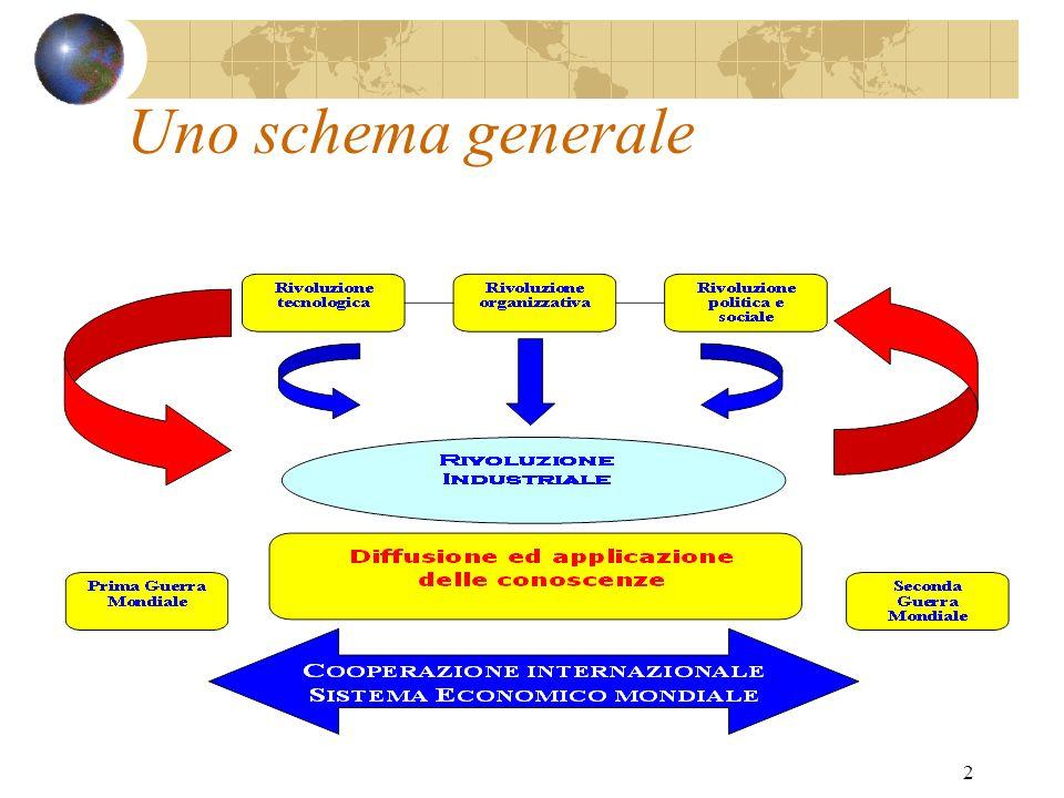 Uno schema generale