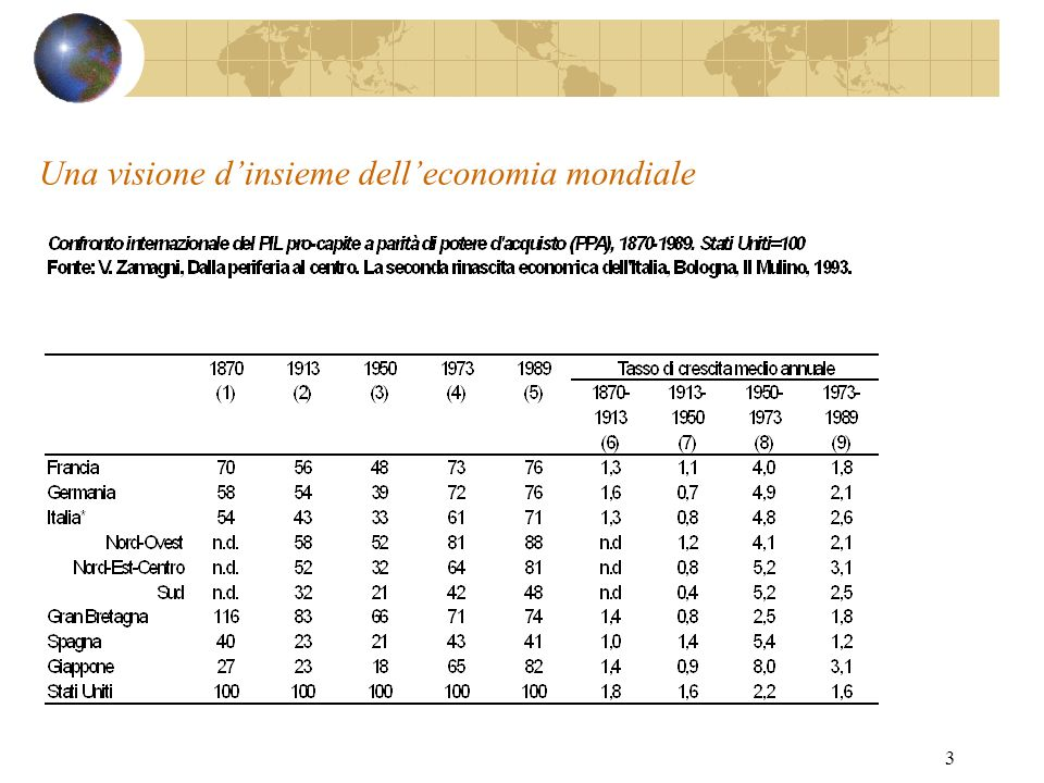 Una visione d'insieme dell'economia mondiale