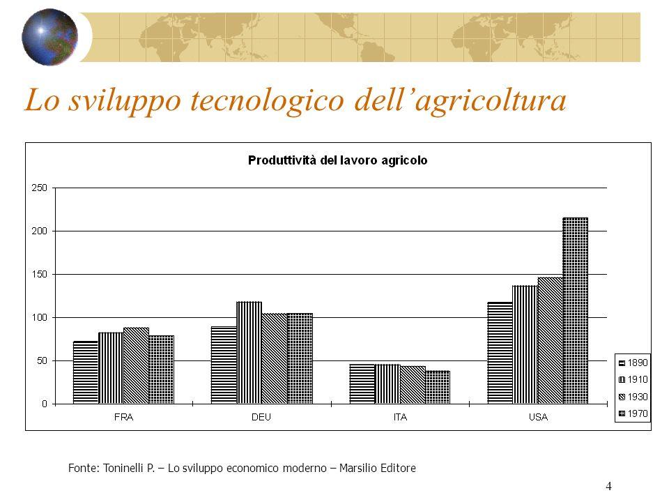 Lo sviluppo tecnologico dell'agricoltura