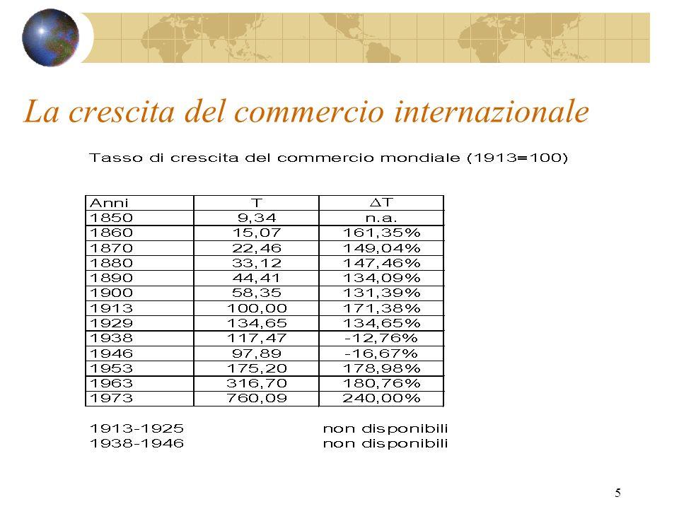 La crescita del commercio internazionale