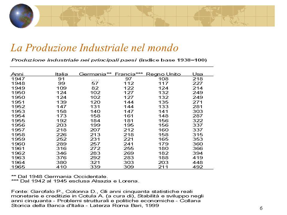 La Produzione Industriale nel mondo