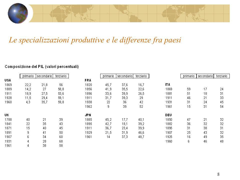 Le specializzazioni produttive e le differenze fra paesi