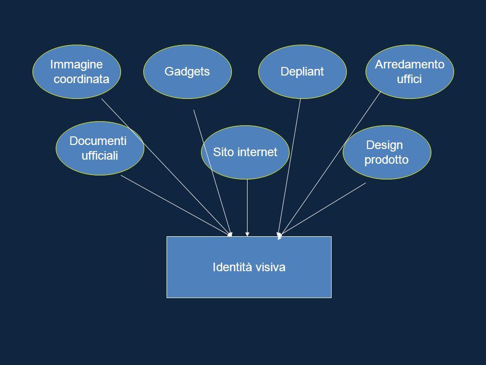 Immagine coordinata. Gadgets. Depliant. Arredamento. uffici. Documenti. ufficiali. Sito internet.