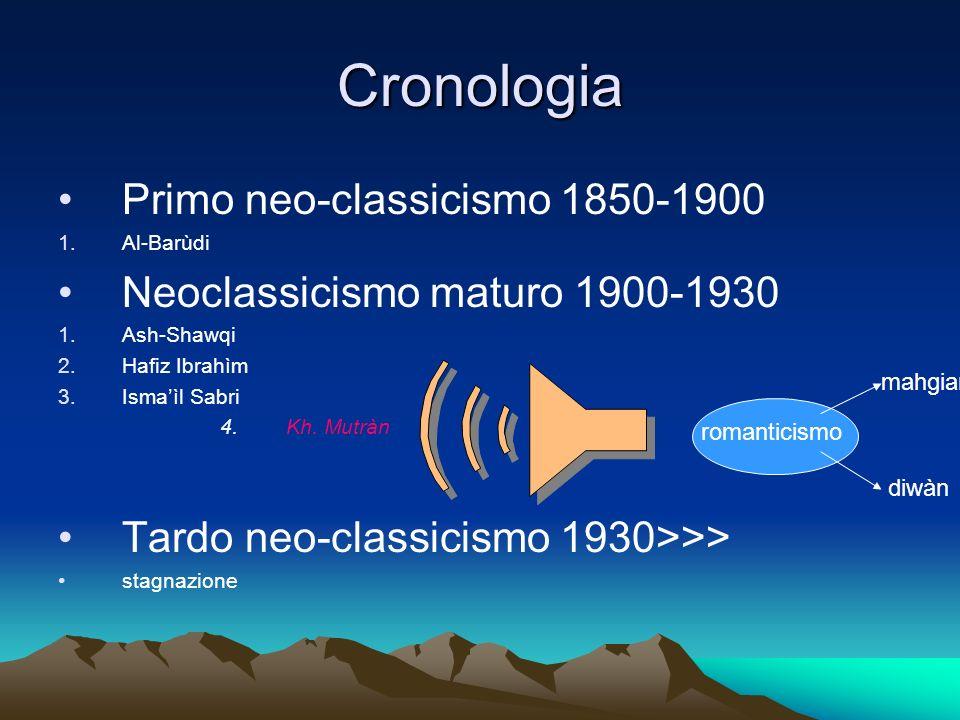 Cronologia Primo neo-classicismo 1850-1900