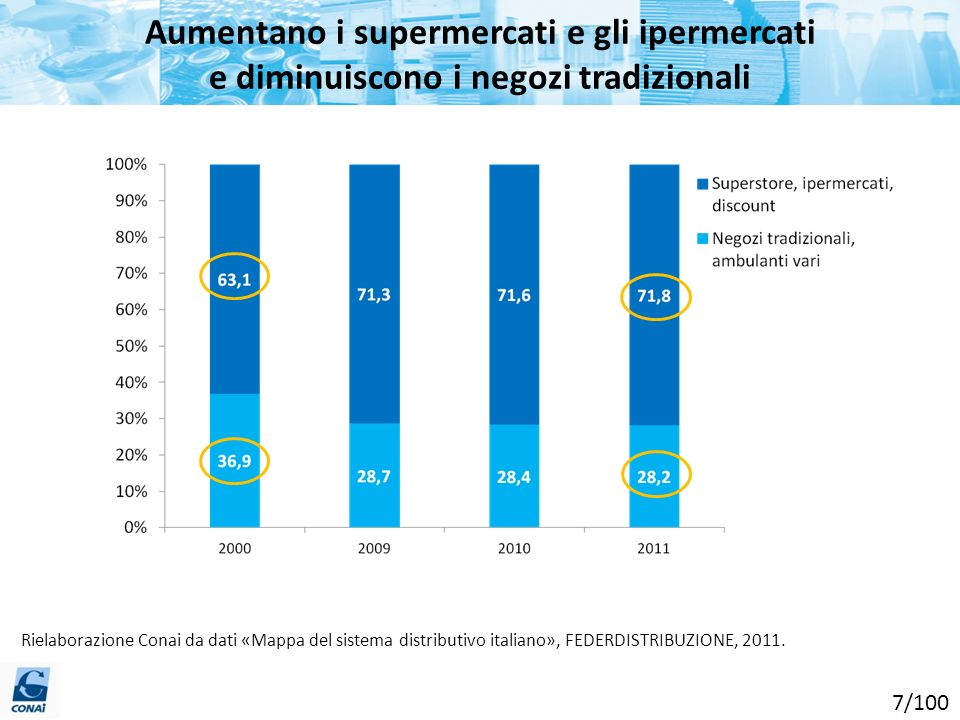 Aumentano i supermercati e gli ipermercati