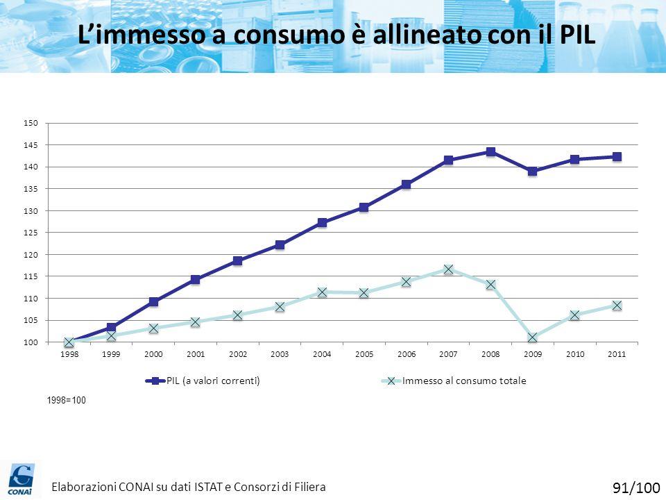 L'immesso a consumo è allineato con il PIL