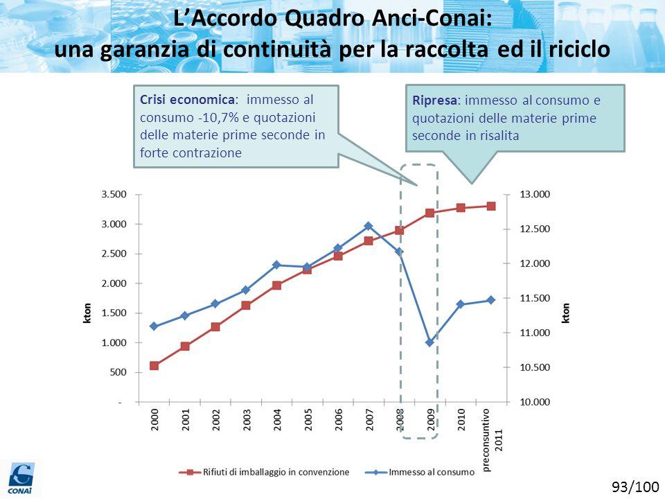 L'Accordo Quadro Anci-Conai: una garanzia di continuità per la raccolta ed il riciclo