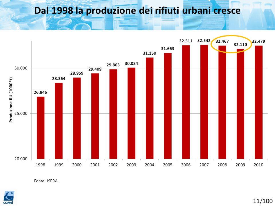 Dal 1998 la produzione dei rifiuti urbani cresce