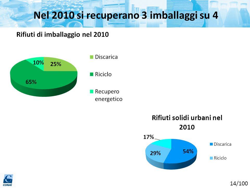 Nel 2010 si recuperano 3 imballaggi su 4