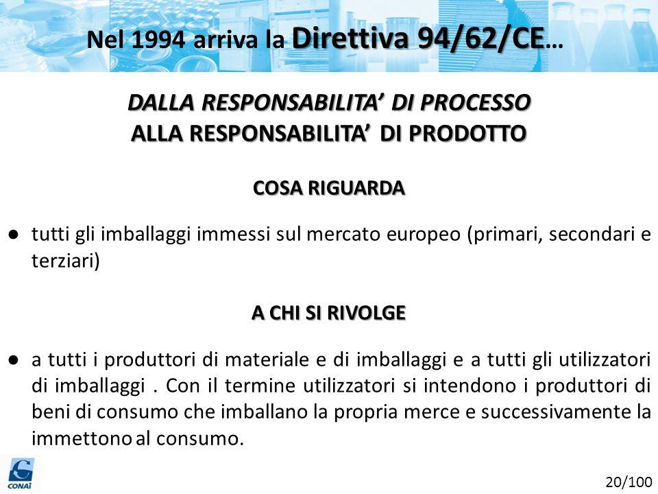 Nel 1994 arriva la Direttiva 94/62/CE…