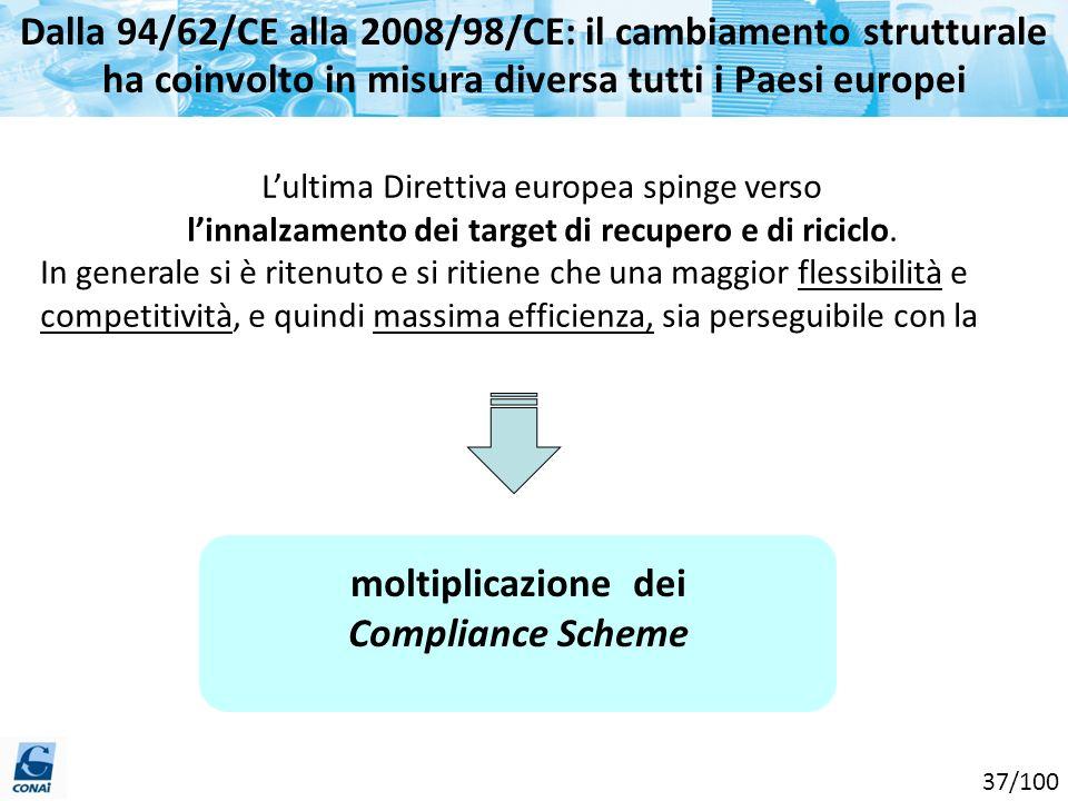 Dalla 94/62/CE alla 2008/98/CE: il cambiamento strutturale ha coinvolto in misura diversa tutti i Paesi europei