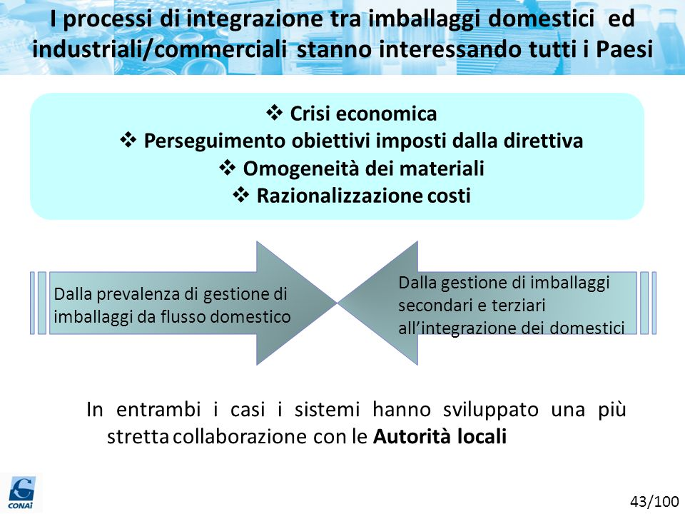 I processi di integrazione tra imballaggi domestici ed industriali/commerciali stanno interessando tutti i Paesi
