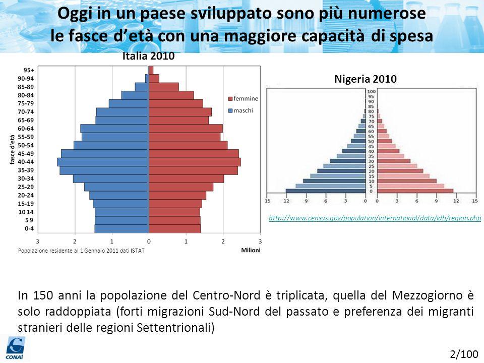 Oggi in un paese sviluppato sono più numerose le fasce d'età con una maggiore capacità di spesa