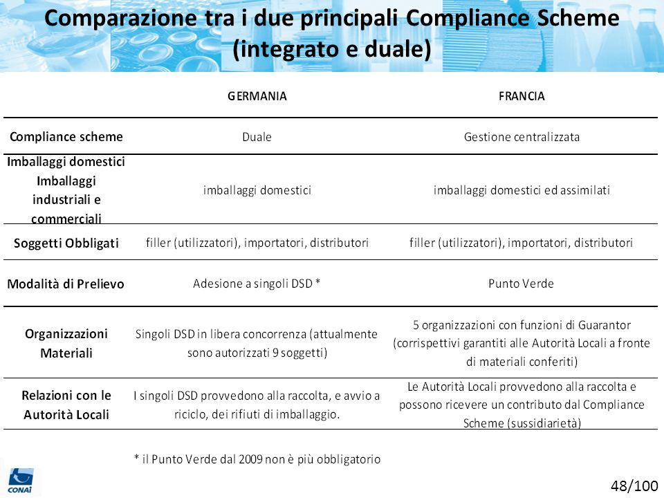 Comparazione tra i due principali Compliance Scheme (integrato e duale)