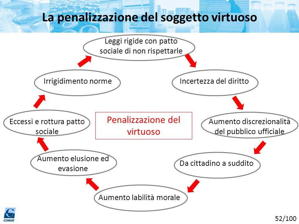 La penalizzazione del soggetto virtuoso