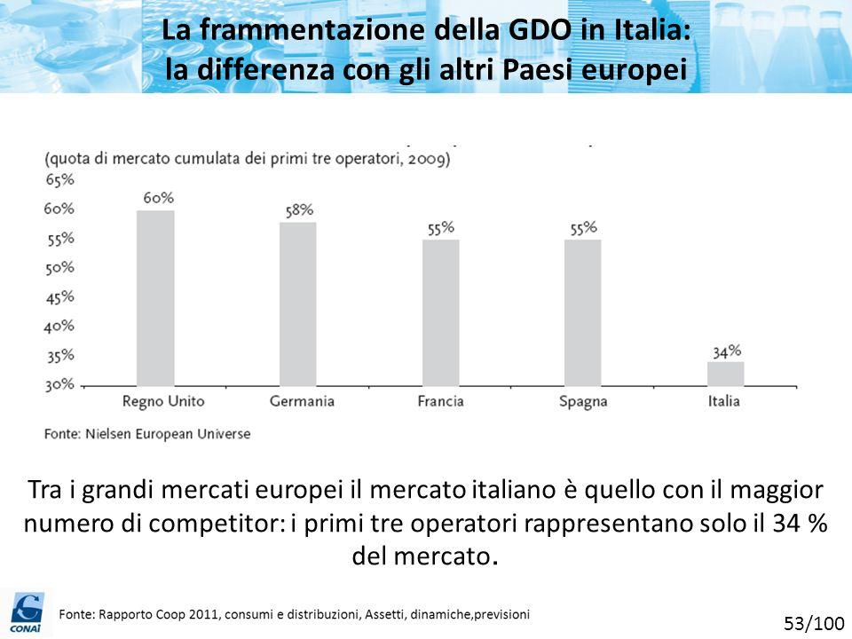 La frammentazione della GDO in Italia: