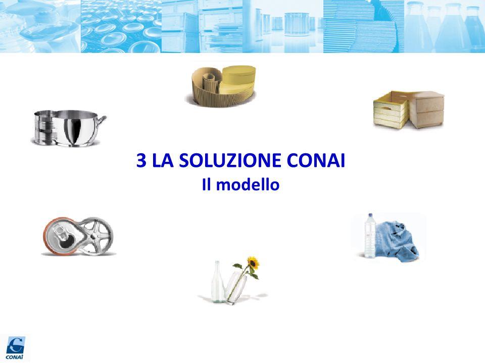 3 LA SOLUZIONE CONAI Il modello 63