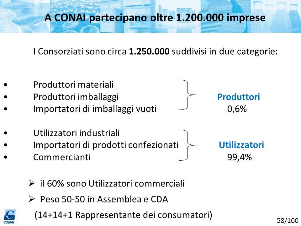 A CONAI partecipano oltre 1.200.000 imprese