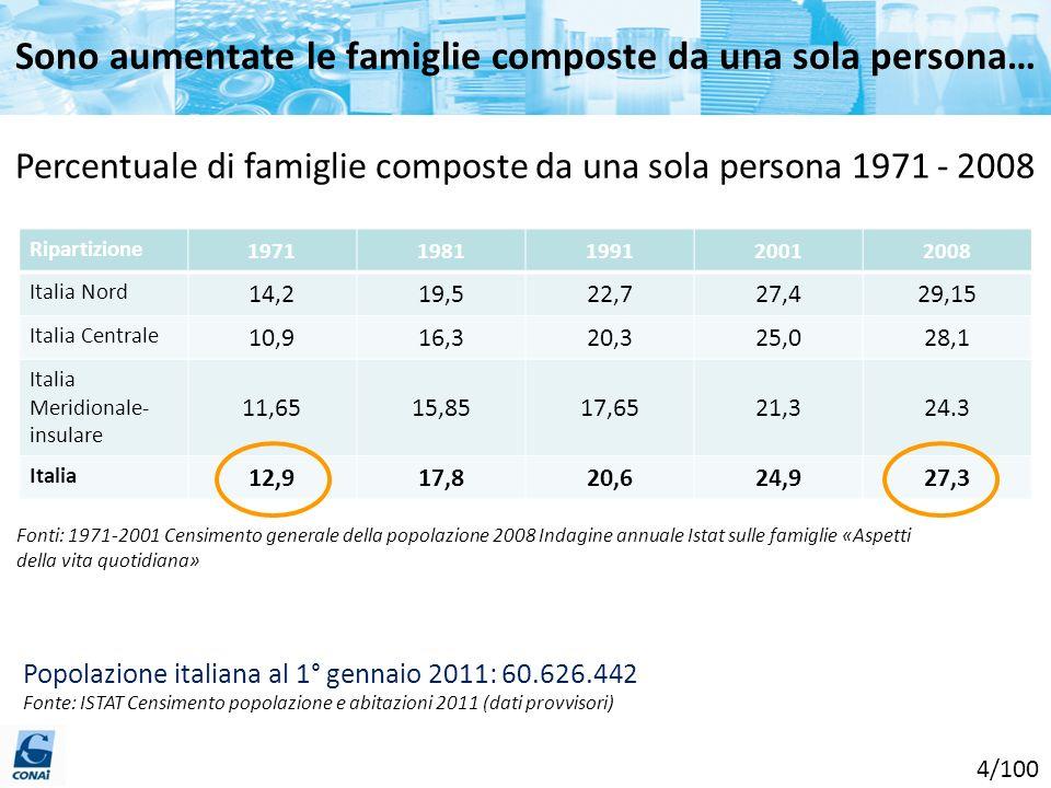 Sono aumentate le famiglie composte da una sola persona…