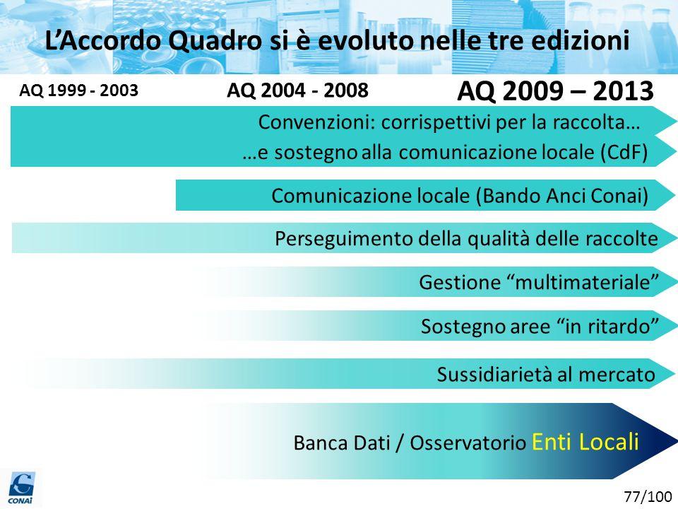 L'Accordo Quadro si è evoluto nelle tre edizioni
