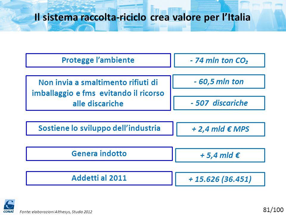 Il sistema raccolta-riciclo crea valore per l'Italia